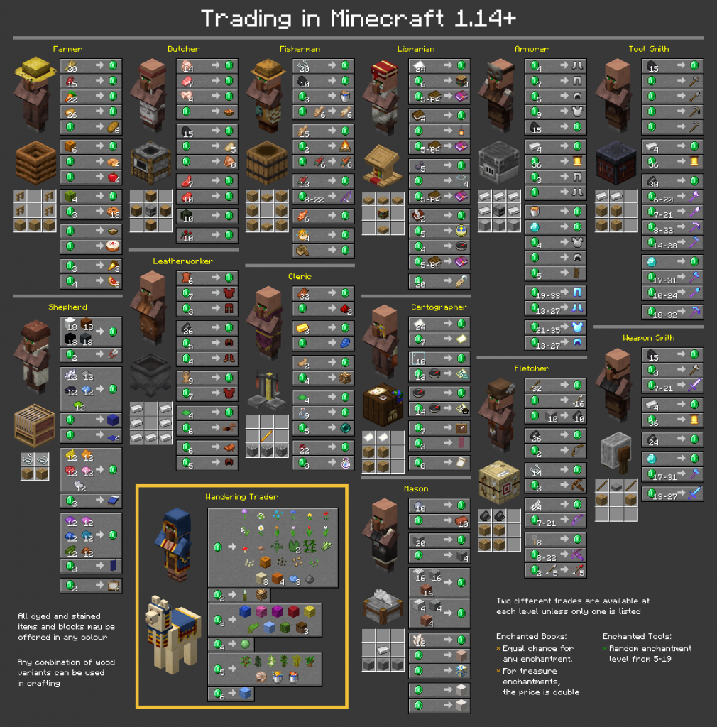 minecraft villager trades